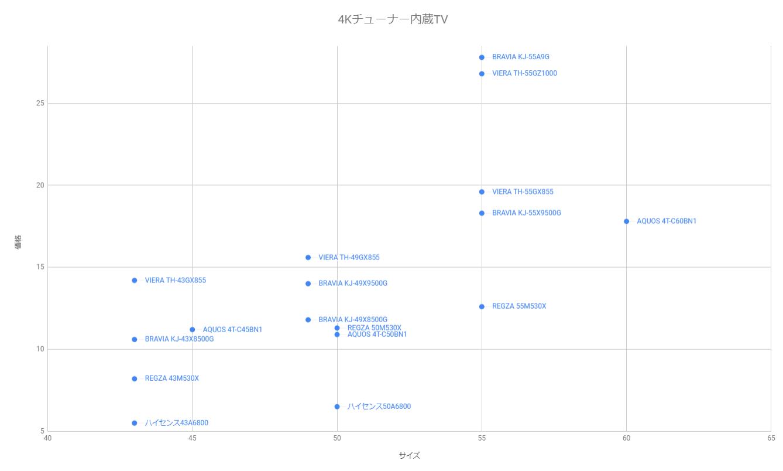 4Kチューナー内蔵TV 価格サイズグラフ 2020年版