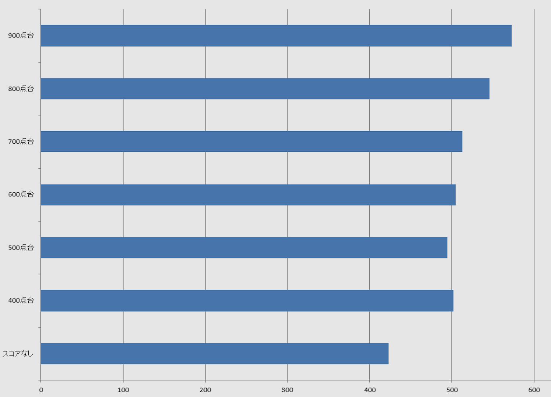 TOEICの点数と平均年収の相関関係
