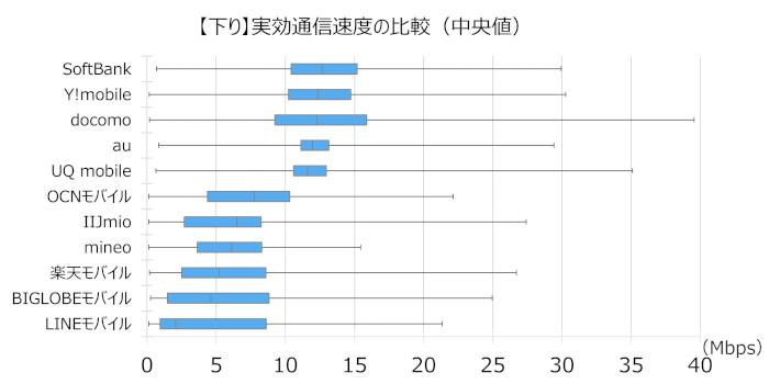 格安SIM 通信速度 (下り) 比較 2020年最新版 (XERA調べ)