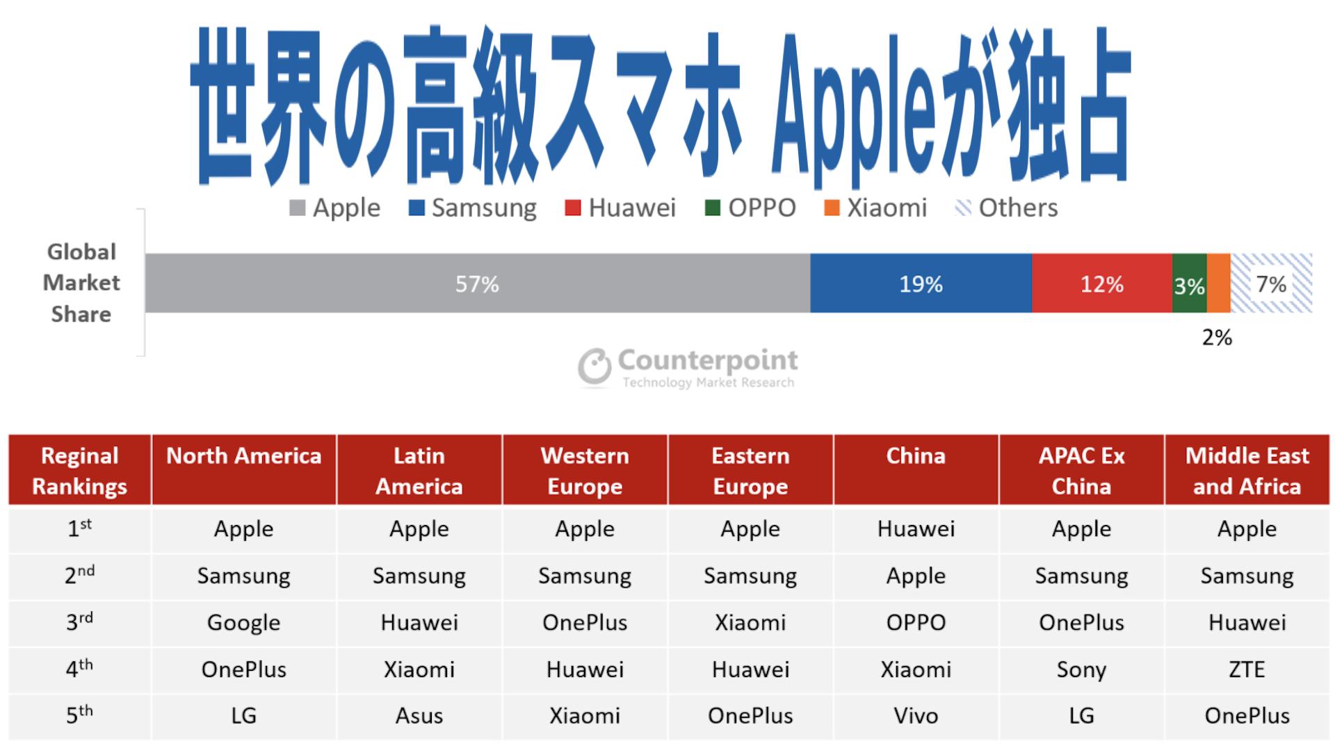 世界の高級スマホ市場はアップルが独占