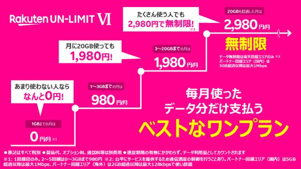 Rakuten UN-LIMIT VIは1GB以下なら月額0円、3Gでも980円の破壊力